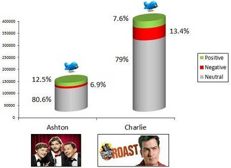 Sheen vs Kutcher Twitter Stats