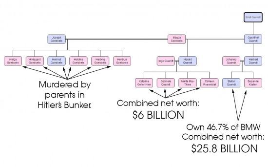 Joseph Goebbels Billionaires